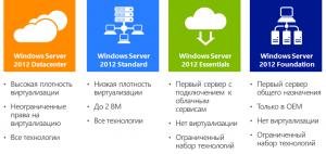 WinSRV-version