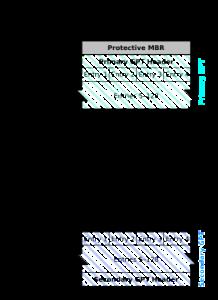 Структура GPT