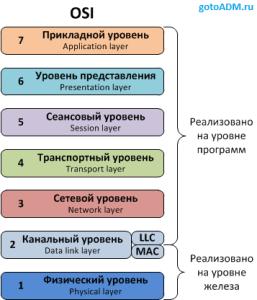 сетевая модель OSI