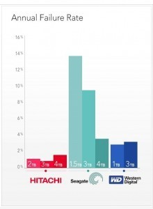 статистика надежности HDD - Annular Failure Rate 2014