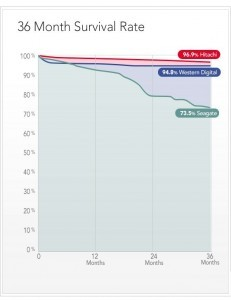 статистика надежности HDD - Survival Rate 2014