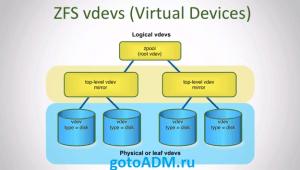 Структура ZFS и ZFS Pool