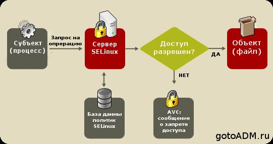 Принцип работы SElinux