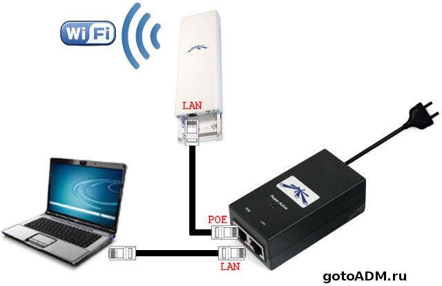 Подключение точки Ubiquiti к сети