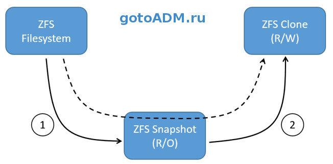 Создание бекапов хранилища при помощи ZFS snapshot