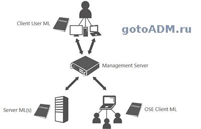 Задать сервер лицензирования терминалов через реестр regedit